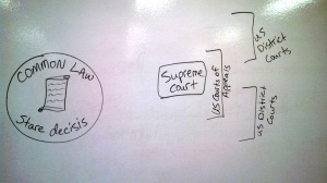 Appellate Courts Bracket